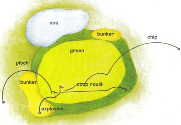Les différentes approches possibles pour atteindre le green