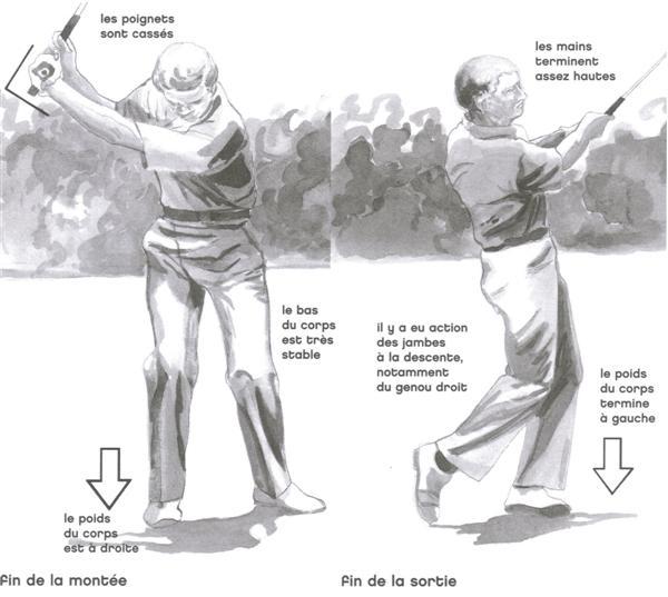 Les pitchs au golf