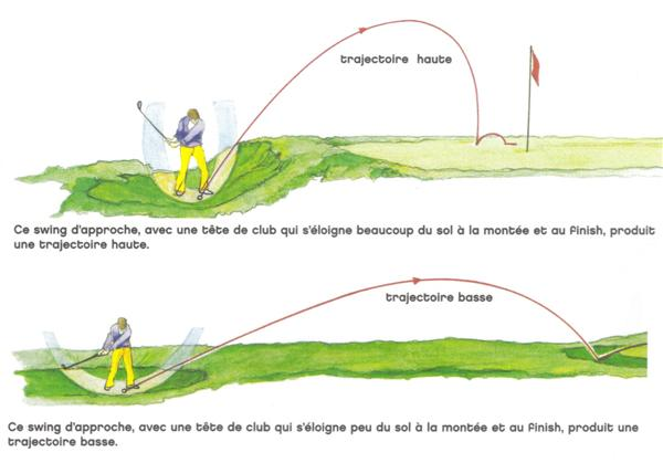 Les approches du green