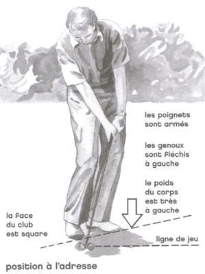 Le coup roulé au golf