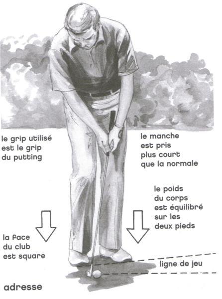 Le coup roulé avec topspin au golf