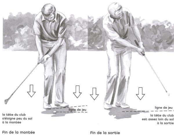 Les coups roulés avec topspin au golf