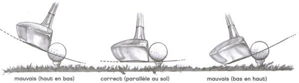 Angle d'attaque de la tête du club sur la balle au golf