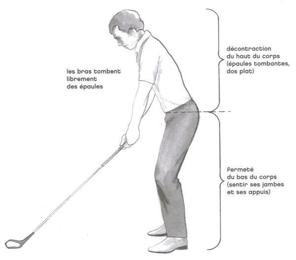 La position du corps de profil au golf