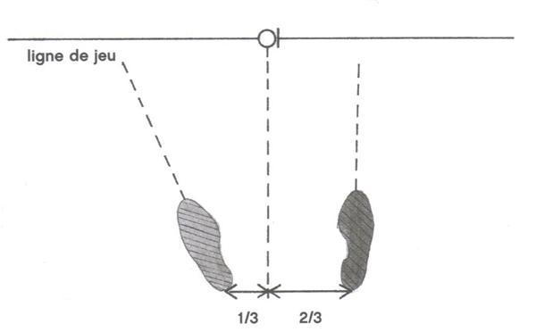 La position de la balle avec un fer par rapport aux pieds au golf