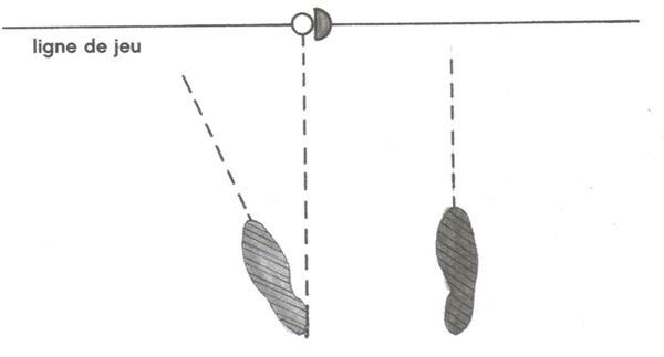 La position de la balle avec un bois par rapport aux pieds au golf