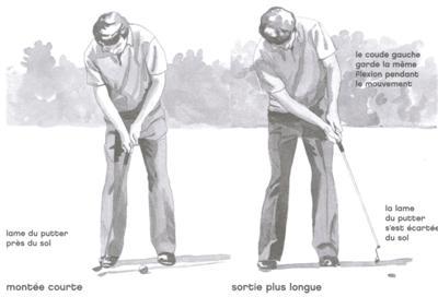 Le contact de la balle au putting au golf